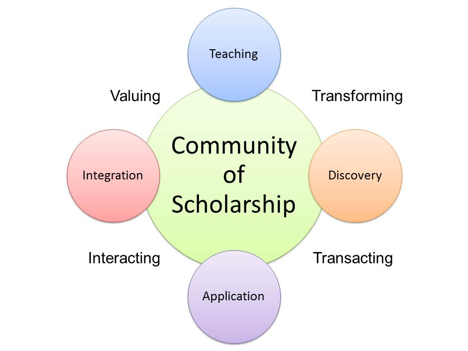 elements of a scholarship essay A well-written scholarship essay is sometimes the most important element of an academic application scholarships to college or graduate school, as well as to other programs or opportunities, usually carry financial rewards and educational benefits.