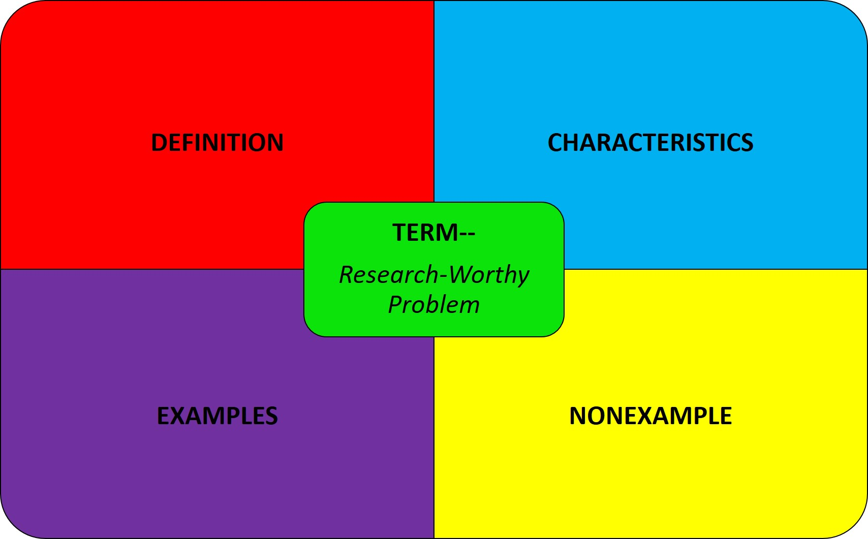 Frayer Model graphic organizer for defining terms: definition, characteristics, examples, nonexamples