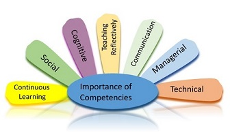 List of Competencies