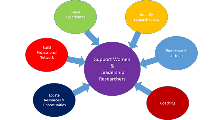 Dissertation on women in leadership