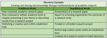 Chart of Examples of Discovery per Boyers