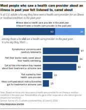 PEW Research Health Care