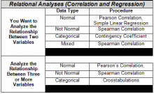 Relational Analysis Chart