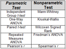 Parametric versus Non-Parametric Tests chart