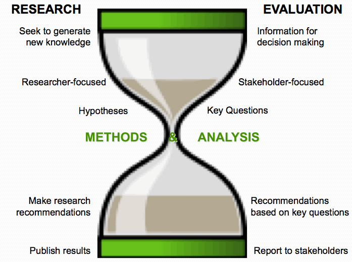 evaluating your research process
