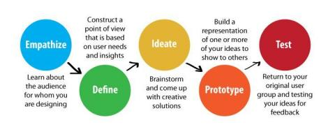 Design Thinking flow chart