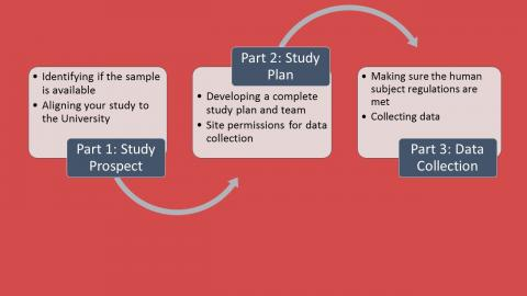 three part process: prospectus, plan,  data collection